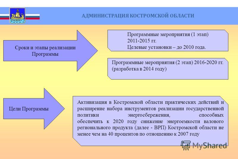 Программные мероприятия (1 этап) 2011-2015 гг. Целевые установки – до 2010 года. Программные мероприятия (2 этап) 2016-2020 гг. (разработка в 2014 году) Сроки и этапы реализации Программы АДМИНИСТРАЦИЯ КОСТРОМСКОЙ ОБЛАСТИ Цели Программы Активизация в
