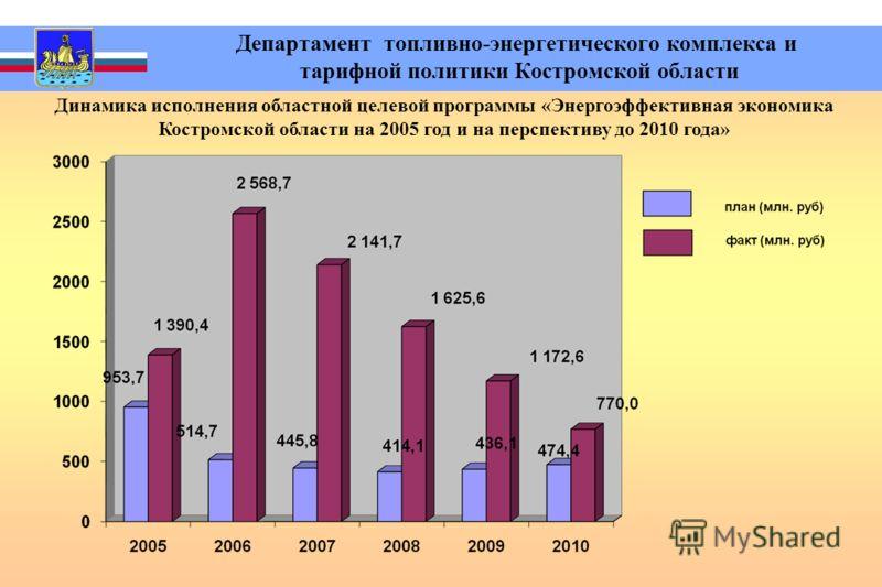 Департамент топливно-энергетического комплекса и тарифной политики Костромской области Динамика исполнения областной целевой программы «Энергоэффективная экономика Костромской области на 2005 год и на перспективу до 2010 года»