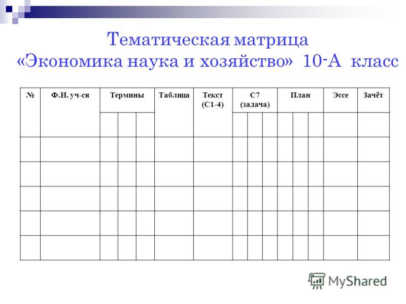 Тематическая матрица «Экономика наука и хозяйство» 10-А класс Ф.И. уч-сяТерминыТаблицаТекст (С1-4) С7 (задача) ПланЭссеЗачёт