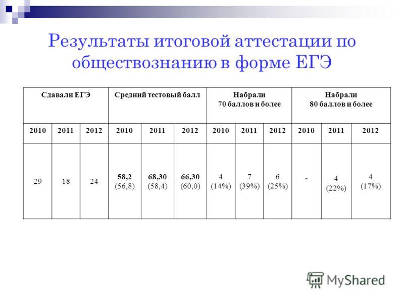 Результаты итоговой аттестации по обществознанию в форме ЕГЭ Сдавали ЕГЭСредний тестовый баллНабрали 70 баллов и более Набрали 80 баллов и более 201020112012201020112012201020112012201020112012 291824 58,2 (56,8) 68,30 (58,4) 66,30 (60,0) 4 (14%) 7 (