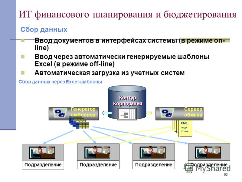 95 ИТ финансового планирования и бюджетирования Ввод документов в интерфейсах системы (в режиме on- line) Ввод через автоматически генерируемые шаблоны Excel (в режиме off-line) Автоматическая загрузка из учетных систем Сбор данных Сбор данных через