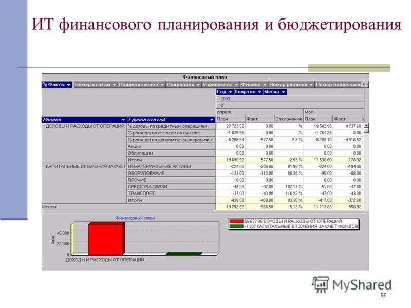 96 ИТ финансового планирования и бюджетирования