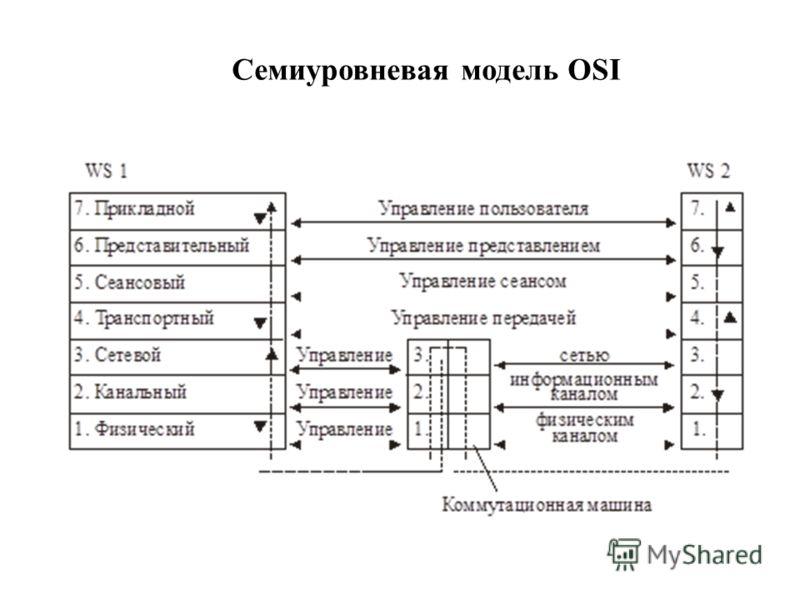 Семиуровневая модель OSI