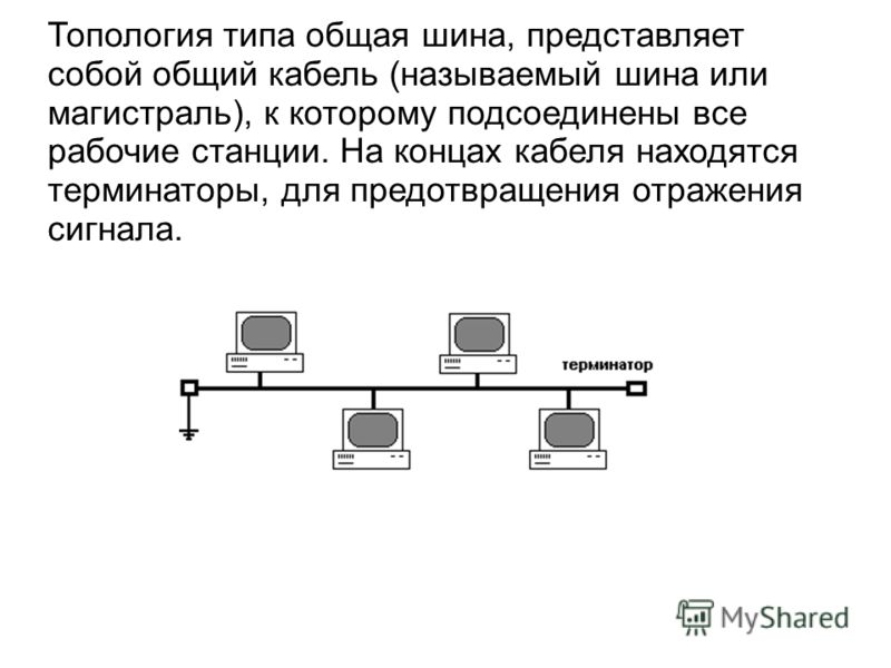 Топология типа общая шина, представляет собой общий кабель (называемый шина или магистраль), к которому подсоединены все рабочие станции. На концах кабеля находятся терминаторы, для предотвращения отражения сигнала.