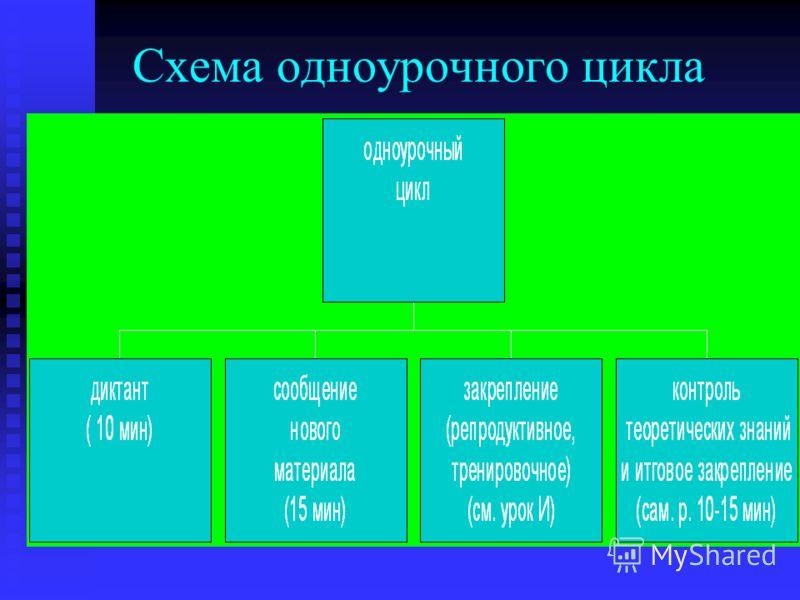 Схема одноурочного цикла
