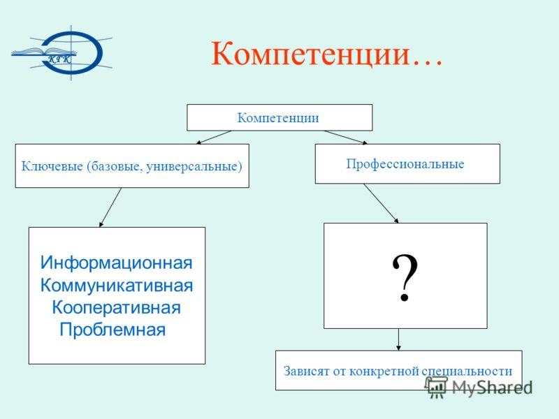 Компетенции… Компетенции Профессиональные Ключевые (базовые, универсальные) Информационная Коммуникативная Кооперативная Проблемная ? Зависят от конкретной специальности