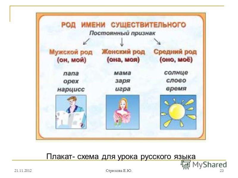 Плакат- схема для урока русского языка 21.11.201223 Стрюкова Е.Ю.
