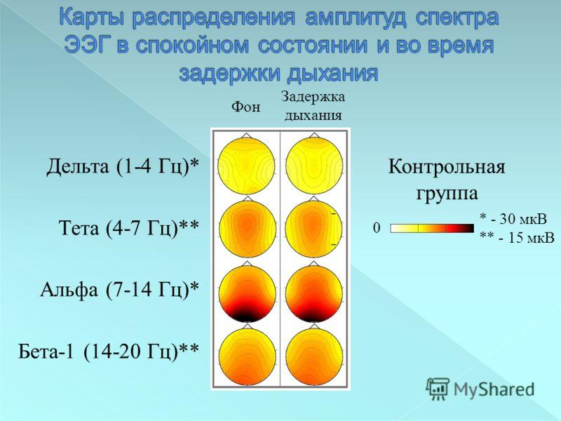 Дельта (1-4 Гц)* Тета (4-7 Гц)** Альфа (7-14 Гц)* Бета-1 (14-20 Гц)** 0 Контрольная группа Фон Задержка дыхания * - 30 мкВ ** - 15 мкВ