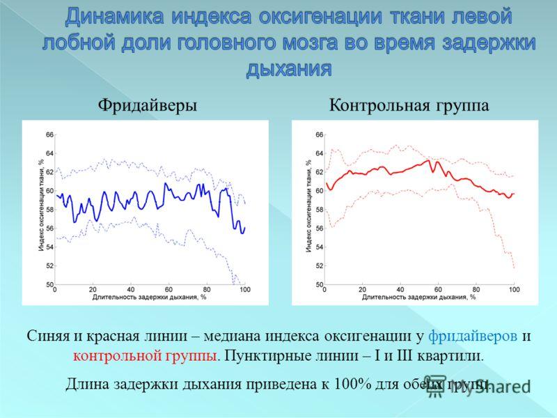 Синяя и красная линии – медиана индекса оксигенации у фридайверов и контрольной группы. Пунктирные линии – I и III квартили. Длина задержки дыхания приведена к 100% для обеих групп. ФридайверыКонтрольная группа