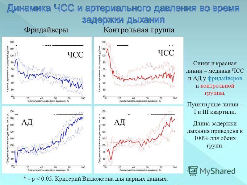 Синяя и красная линии – медиана ЧСС и АД у фридайверов и контрольной группы. Пунктирные линии – I и III квартили. Длина задержки дыхания приведена к 100% для обеих групп. ФридайверыКонтрольная группа * - p < 0.05. Критерий Вилкоксона для парных данны