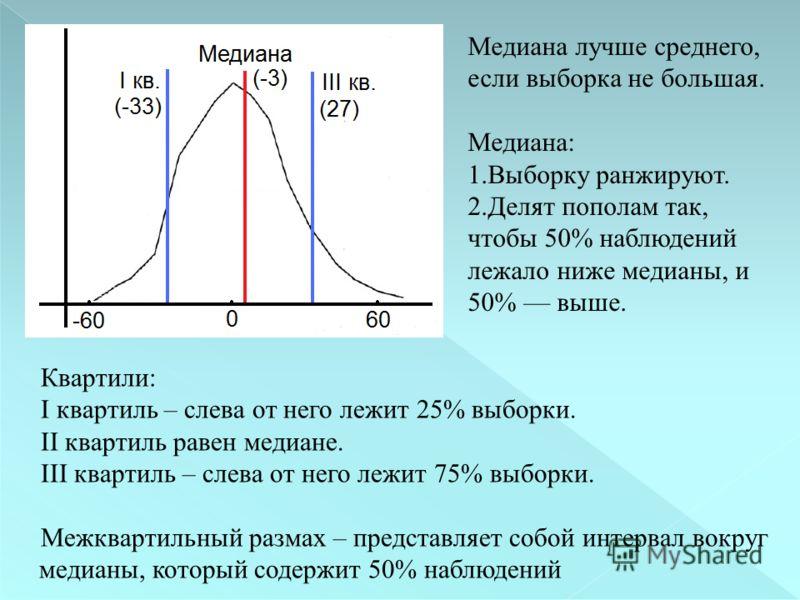 Квартили: I квартиль – слева от него лежит 25% выборки. II квартиль равен медиане. III квартиль – слева от него лежит 75% выборки. Межквартильный размах – представляет собой интервал вокруг медианы, который содержит 50% наблюдений Медиана лучше средн