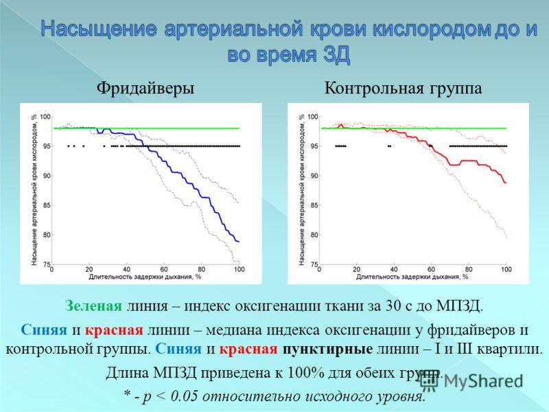 Зеленая линия – индекс оксигенации ткани за 30 с до МПЗД. Синяя и красная линии – медиана индекса оксигенации у фридайверов и контрольной группы. Синяя и красная пунктирные линии – I и III квартили. Длина МПЗД приведена к 100% для обеих групп. * - p