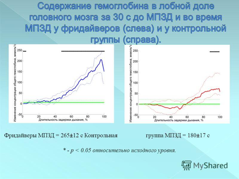 Фридайверы МПЗД = 265±12 с Контрольнаягруппа МПЗД = 180±17 с * - p < 0.05 относительно исходного уровня.