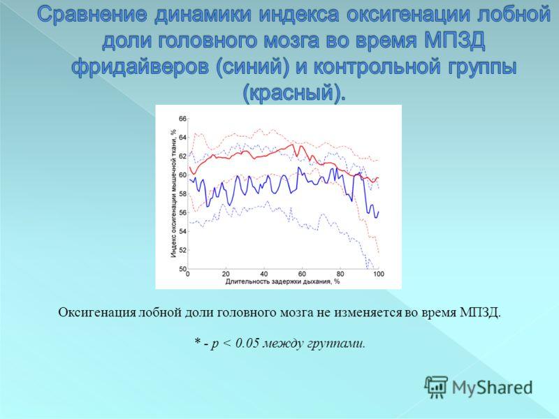 Оксигенация лобной доли головного мозга не изменяется во время МПЗД. * - p < 0.05 между группами.