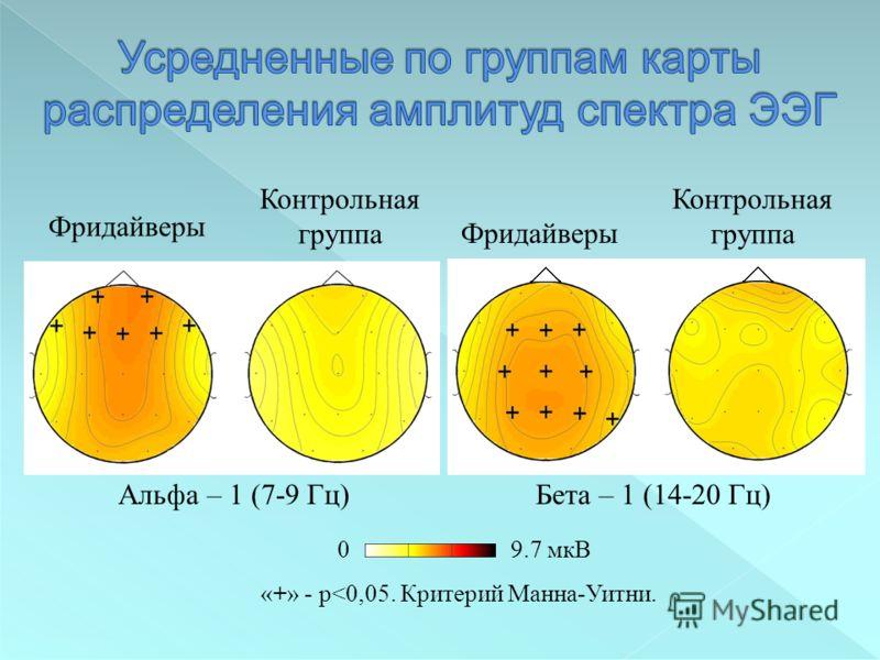 Фридайверы Контрольная группа Альфа – 1 (7-9 Гц)Бета – 1 (14-20 Гц) Фридайверы Контрольная группа «+» - p