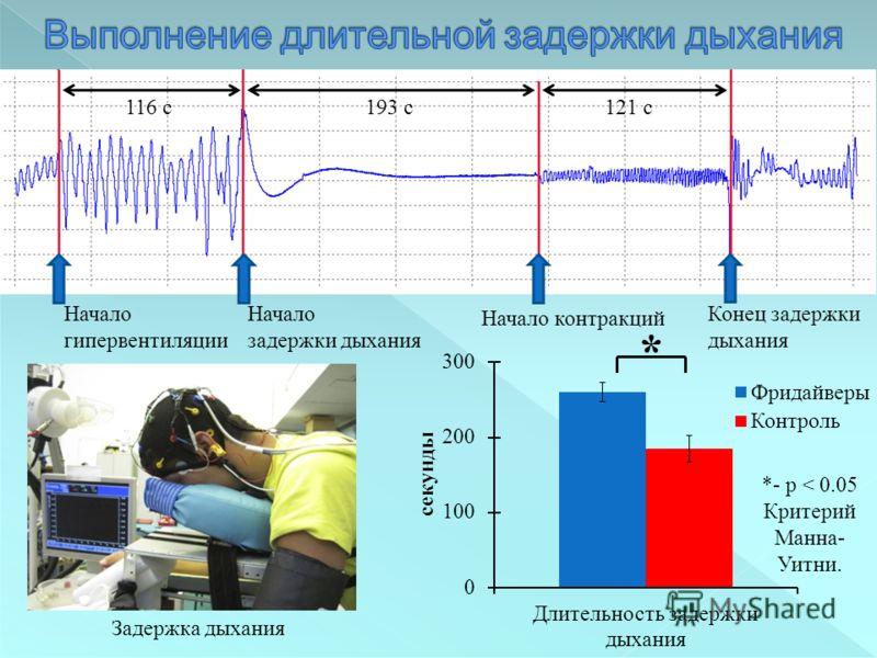 Начало гипервентиляции Начало задержки дыхания Начало контракций Конец задержки дыхания Задержка дыхания * 193 с116 с121 с *- p < 0.05 Критерий Манна- Уитни.