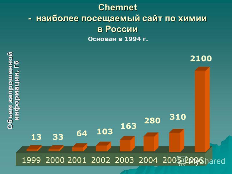 Chemnet - наиболее посещаемый сайт по химии в России Основан в 1994 г. Объем запрошенной информации, Гб 1999200020012002 1333 64 103 163 2003 2004 280 310 2006 2100 2005