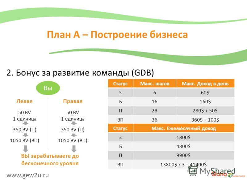 www.gew2u.ru План A – Построение бизнеса 2. Бонус за развитие команды (GDB) Вы Левая 50 BV 1 единица 350 BV (П) 1050 BV (ВП) Правая 50 BV 1 единица 350 BV (П) 1050 BV (ВП) ВЫ зарабатываете до бесконечного уровня СтатусМакс. шаговМакс. Доход в день З6