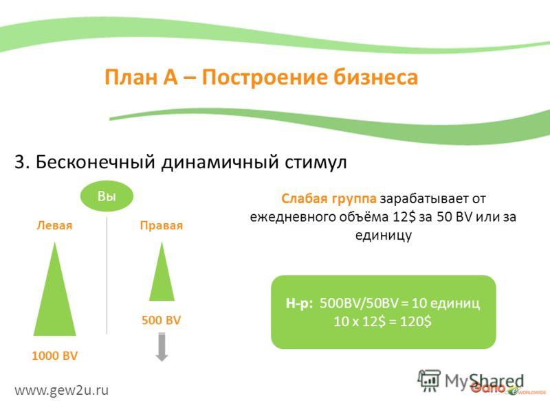 www.gew2u.ru План A – Построение бизнеса 3. Бесконечный динамичный стимул Вы ЛеваяПравая 1000 BV 500 BV Слабая группа зарабатывает от ежедневного объёма 12$ за 50 BV или за единицу Н-р: 500BV/50BV = 10 единиц 10 x 12$ = 120$