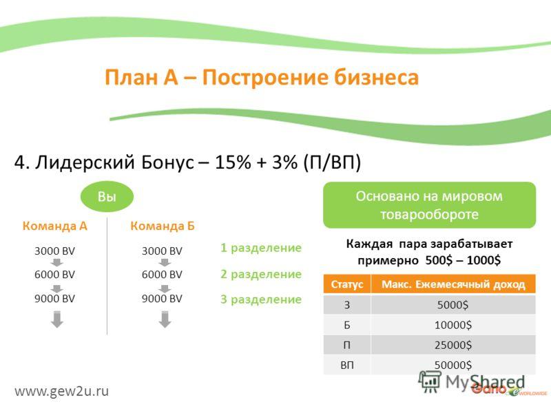 www.gew2u.ru План A – Построение бизнеса 4. Лидерский Бонус – 15% + 3% (П/ВП) Вы Команда А 3000 BV 6000 BV 9000 BV Команда Б 3000 BV 6000 BV 9000 BV 1 разделение 2 разделение 3 разделение Основано на мировом товарообороте Каждая пара зарабатывает при