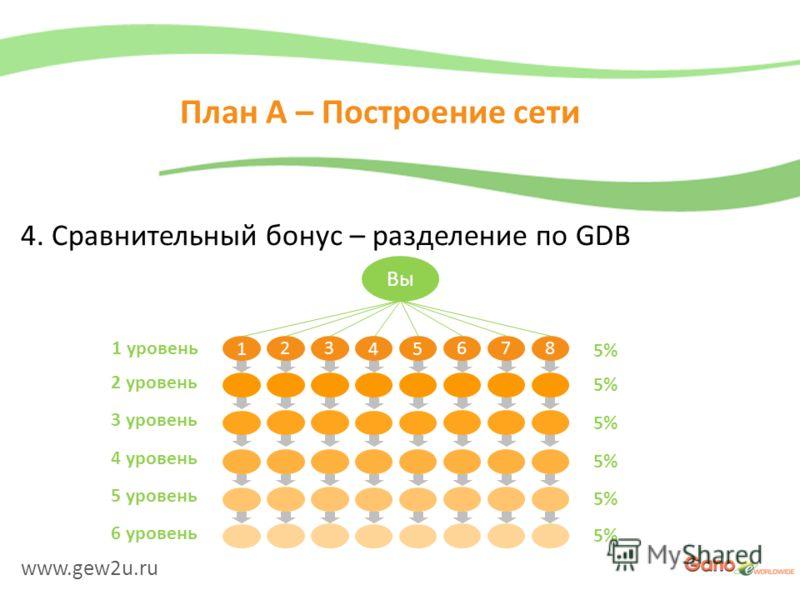 www.gew2u.ru План A – Построение сети 4. Сравнительный бонус – разделение по GDB Вы 1 23 45 678 1 уровень 2 уровень 3 уровень 4 уровень 5 уровень 6 уровень 5%