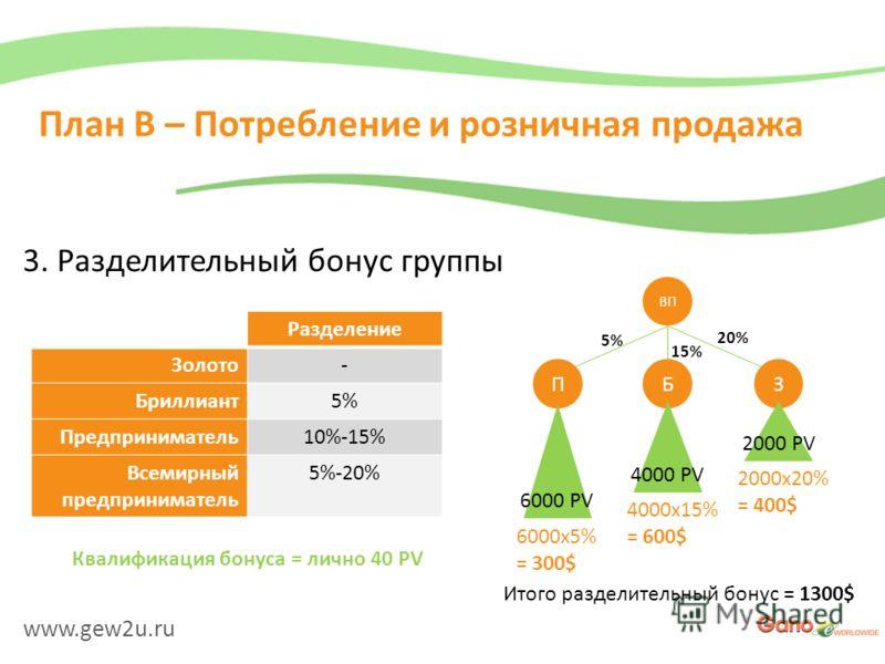 www.gew2u.ru План B – Потребление и розничная продажа 3. Разделительный бонус группы Разделение Золото- Бриллиант5% Предприниматель10%-15% Всемирный предприниматель 5%-20% ВП ПБЗ 5% 15% 20% 6000 PV 4000 PV 2000 PV 6000x5% = 300$ 4000x15% = 600$ 2000x