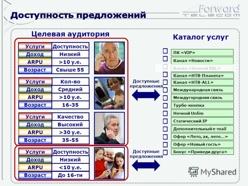 Целевая аудитория ARPU>10 у.е. ВозрастСвыше 55 УслугиДоступность ДоходНизкий ARPU>10 у.е. Возраст16-35 УслугиКол-во ДоходСредний ARPU30 у.е. Возраст35-55 УслугиКачество ДоходВысокий ПК «VIP» Канал «Ночной XXL» Канал «НТВ-Планета» Канал «НТВ-ALL» Межд