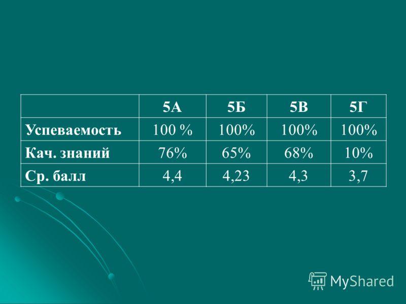 5А5Б5В5Г Успеваемость100 % Кач. знаний76%65%68%10% Ср. балл4,44,234,33,7