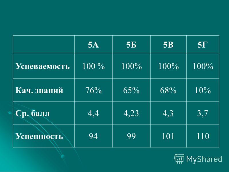 5А5Б5В5Г Успеваемость100 % Кач. знаний76%65%68%10% Ср. балл4,44,234,33,7 Успешность9499101110