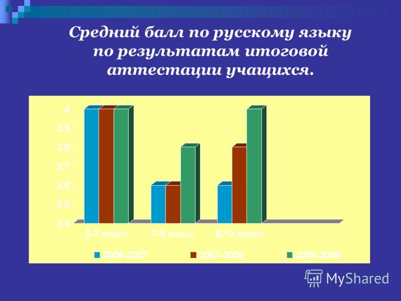 Средний балл по русскому языку по результатам итоговой аттестации учащихся.