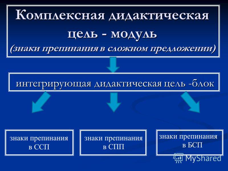 Комплексная дидактическая цель - модуль (знаки препинания в сложном предложении) интегрирующая дидактическая цель -блок знаки препинания в ССП знаки препинания в СПП знаки препинания в БСП