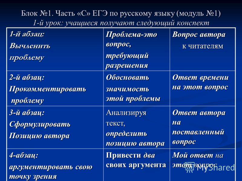 Блок 1. Часть «С» ЕГЭ по русскому языку (модуль 1) 1-й урок: учащиеся получают следующий конспект 1-й абзац: Вычленитьпроблему Проблема-это вопрос, требующий разрешения Вопрос автора к читателям к читателям 2-й абзац: Прокомментировать проблему пробл