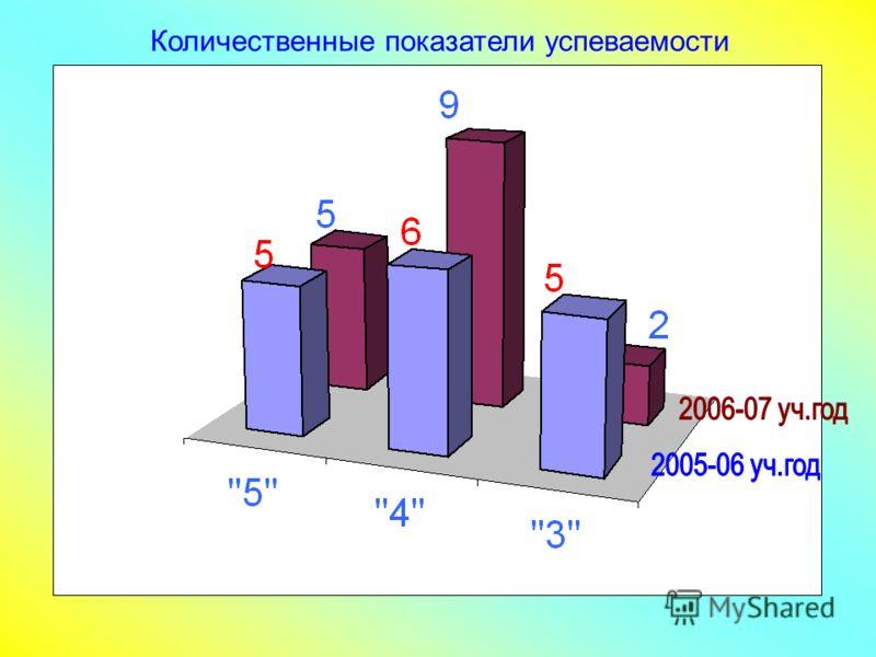 Количественные показатели успеваемости