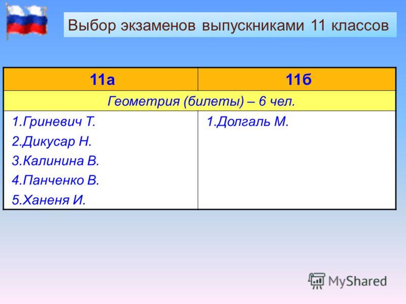Выбор экзаменов выпускниками 11 классов 11а11б Геометрия (билеты) – 6 чел. 1.Гриневич Т. 2.Дикусар Н. 3.Калинина В. 4.Панченко В. 5.Ханеня И. 1.Долгаль М.