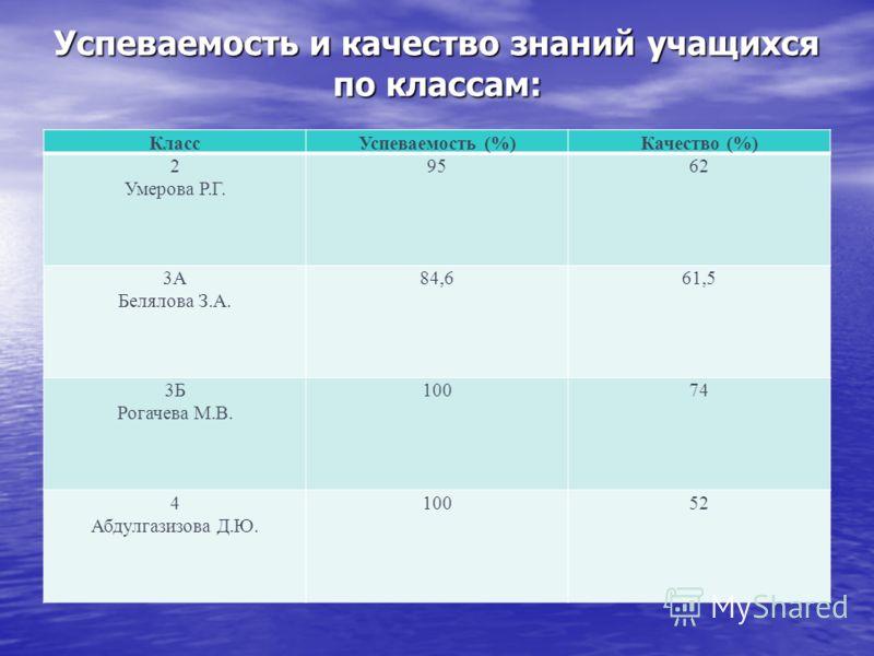 Успеваемость и качество знаний учащихся по классам: КлассУспеваемость (%)Качество (%) 2 Умерова Р.Г. 9562 3А Белялова З.А. 84,661,5 3Б Рогачева М.В. 10074 4 Абдулгазизова Д.Ю. 10052