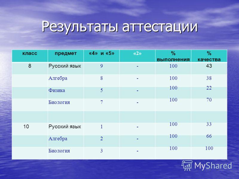 Результаты аттестации класспредмет«4» и «5» «2» % выполнения % качества 8Русский язык 9-100 43 Алгебра8-10038 Физика5- 10022 Биология7- 10070 10Русский язык 1- 10033 Алгебра2- 10066 Биология3- 100