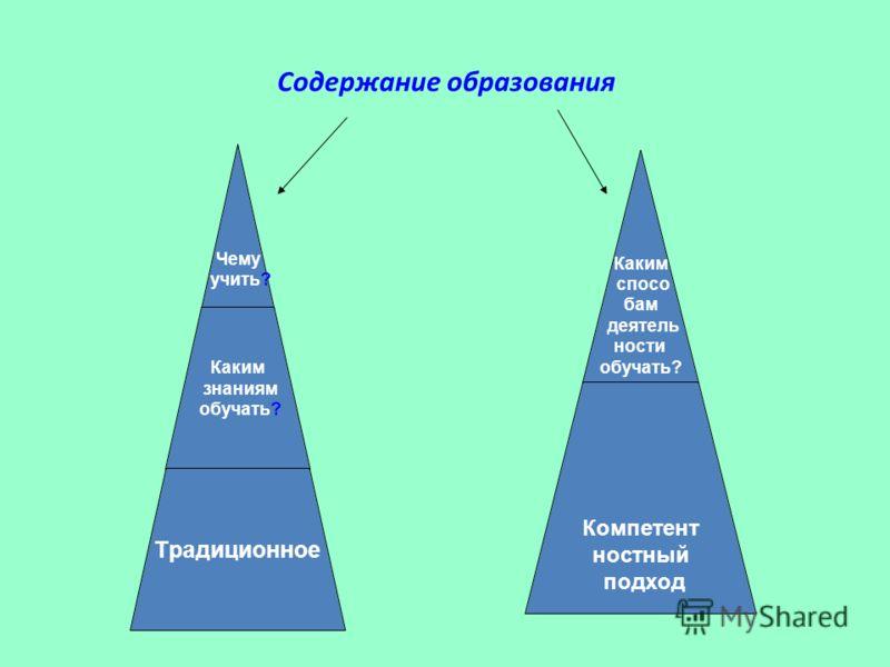 Содержание образования Чему учить? Каким знаниям обучать? Традиционное Каким спосо бам деятель ности обучать? Компетент ностный подход