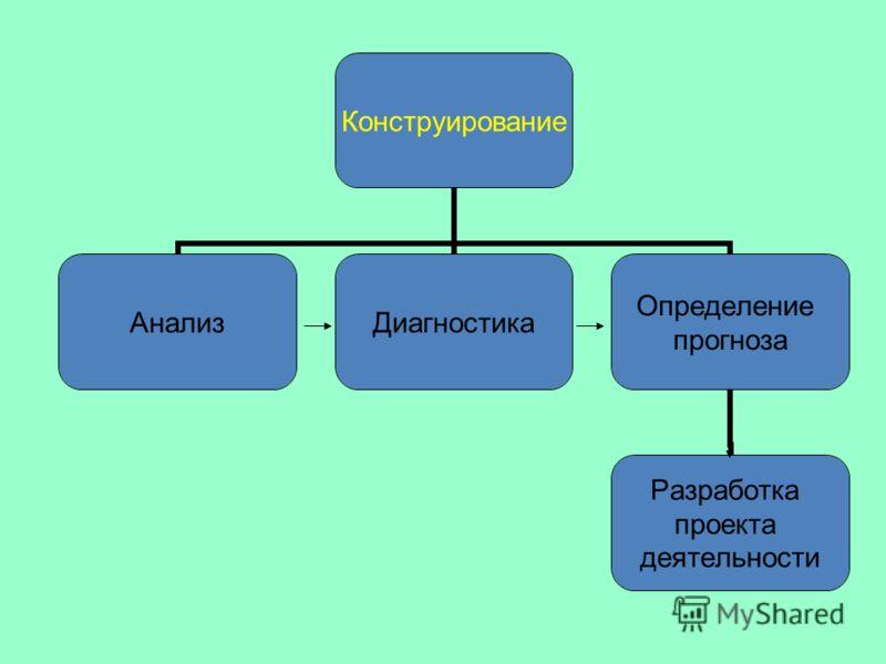 Конструирование АнализДиагностика Определение прогноза Разработка проекта деятельности