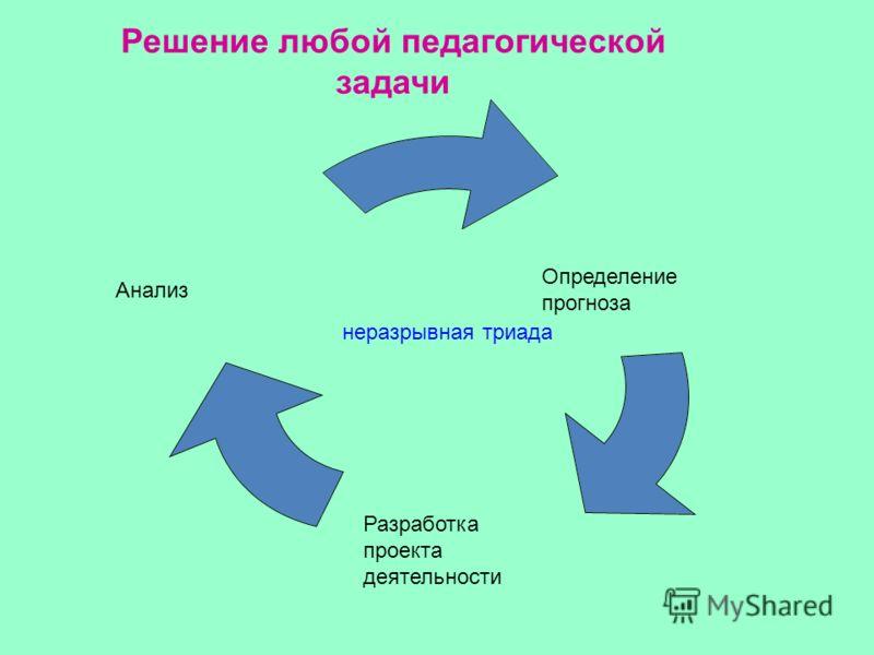 Решение любой педагогической задачи Анализ Определение прогноза Разработка проекта деятельности неразрывная триада