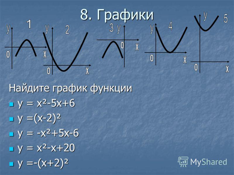 8. Графики Найдите график функции у = х²-5х+6 у = х²-5х+6 у =(х-2)² у =(х-2)² у = -х²+5х-6 у = -х²+5х-6 у = х²-х+20 у = х²-х+20 у =-(х+2)² у =-(х+2)²