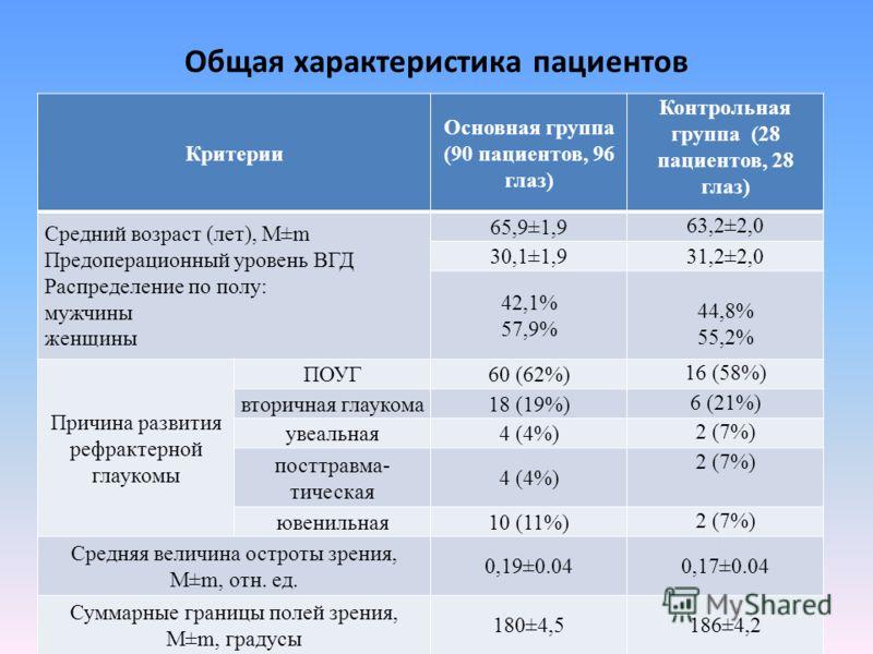 Общая характеристика пациентов Критерии Основная группа (90 пациентов, 96 глаз) Контрольная группа (28 пациентов, 28 глаз) Средний возраст (лет), M±m Предоперационный уровень ВГД Распределение по полу: мужчины женщины 65,9±1,9 63,2±2,0 30,1±1,931,2±2