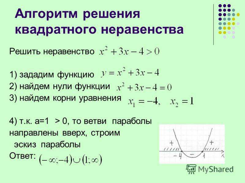 Алгоритм решения квадратного неравенства Решить неравенство 1) зададим функцию 2) найдем нули функции 3) найдем корни уравнения 4) т.к. а=1 > 0, то ветви параболы направлены вверх, строим эскиз параболы Ответ: + + \\\\\\\\\ ////// –4 – 1