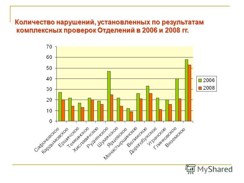 см Количество нарушений, установленных по результатам комплексных проверок Отделений в 2006 и 2008 гг. Количество нарушений, установленных по результатам комплексных проверок Отделений в 2006 и 2008 гг.