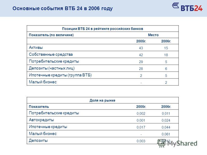Основные события ВТБ 24 в 2006 году Позиции ВТБ 24 в рейтинге российских банков Показатель (по величине)Место 2005г.2006г. Активы 4315 Собственные средства 4218 Потребительские кредиты 295 Депозиты (частных лиц) 286 Ипотечные кредиты (группа ВТБ) 25