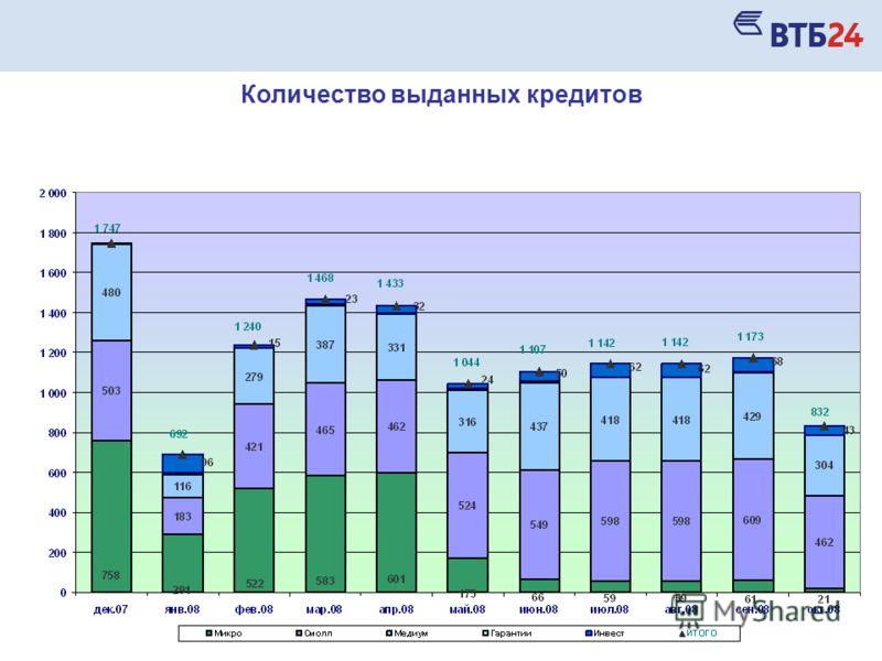 Количество выданных кредитов