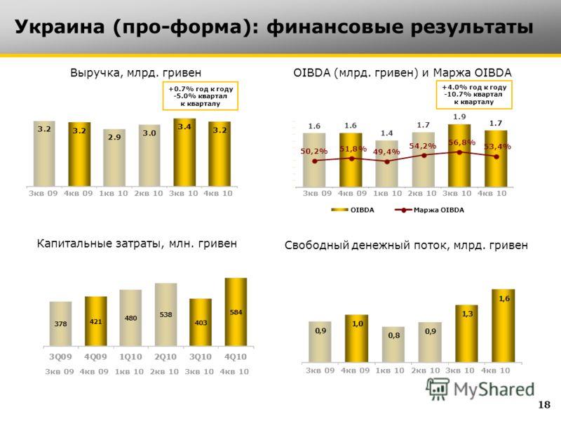 Украина (про-форма): финансовые результаты Выручка, млрд. гривен Капитальные затраты, млн. гривен OIBDA (млрд. гривен) и Маржа OIBDA Свободный денежный поток, млрд. гривен +0.7% год к году -5.0% квартал к кварталу +4.0% год к году -10.7% квартал к кв