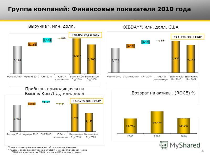 Группа компаний: Финансовые показатели 2010 года *Здесь и далее применительно к чистой операционной выручке * *Здесь и далее скорректированная OIBDA и скорректированная Маржа OIBDA определяется как OIBDA и Маржа OIBDA соответственно Выручка*, млн. до