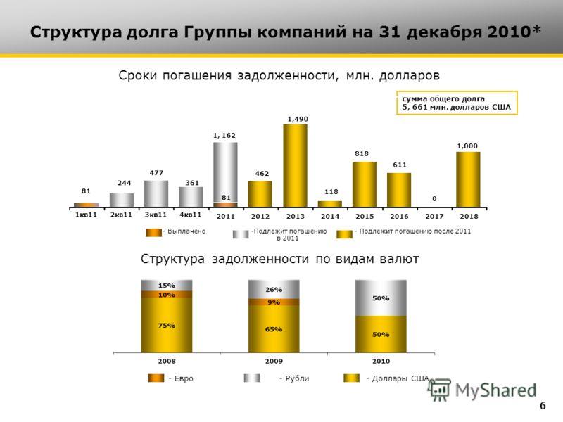 Структура долга Группы компаний на 31 декабря 2010* Сроки погашения задолженности, млн. долларов Структура задолженности по видам валют - Евро- Рубли- Доллары США 6 сумма общего долга 5, 661 млн. долларов США -Подлежит погашению в 2011 - Подлежит пог