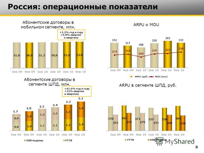 Россия: операционные показатели Абонентские договоры в мобильном сегменте, млн. Абонентские договоры в сегменте ШПД, млн. ARPU и MOU ARPU в сегменте ШПД, руб. +61.6% год к году +22% квартал к кварталу 8 +2.2% год к году +0.8% квартал к кварталу 3кв 0