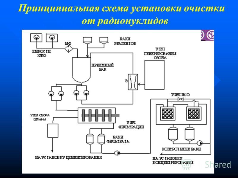 Принципиальная схема установки очистки от радионуклидов